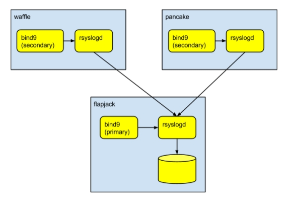 2014-08-04-dns-syslog-architecture